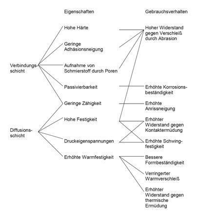 Eigenschaften von Nitrierschichten