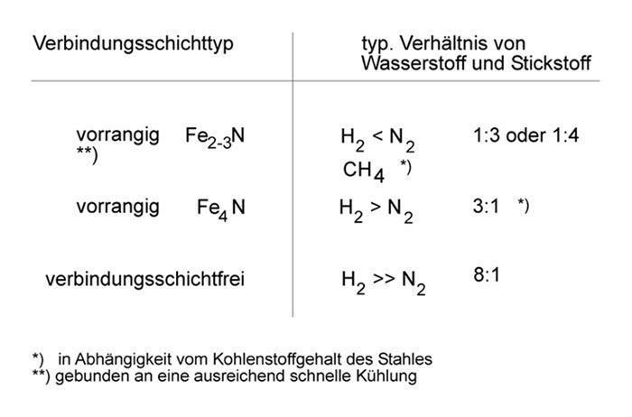 Typische Gaszusammensetzungen beim Plasmanitrieren und -nitrocarburieren