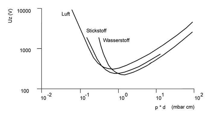 Wie funktioniert eine Plasmanitrieranlage?
