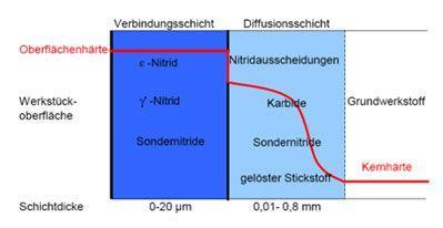 Verbindungsschichtaufbau (schematisch)