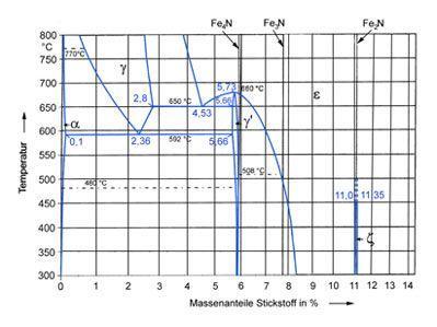 Zustandsschaubild Eisen-Stickstoff