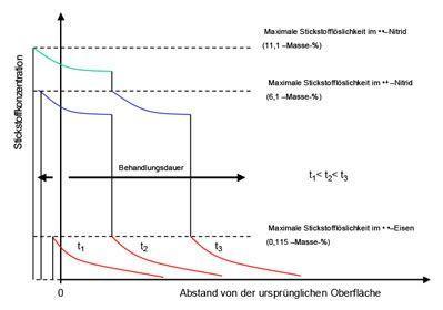 Schematischer Verlauf des Schichtwachstums beim Nitrieren/ Nitrocarburieren von Reineisen