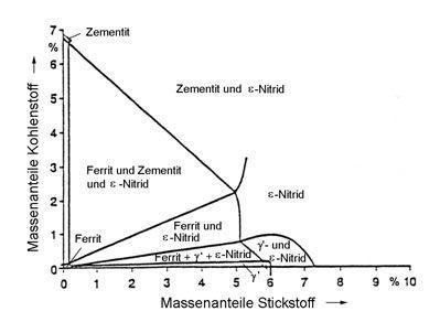 Dreistoff-Zustands-Schaubild Fe-C-N, Schnitt bei 575 °C