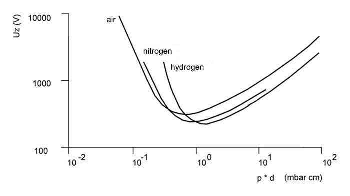 Plasma nitriding systems