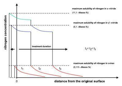 Plasma nitriding | Nitride layer