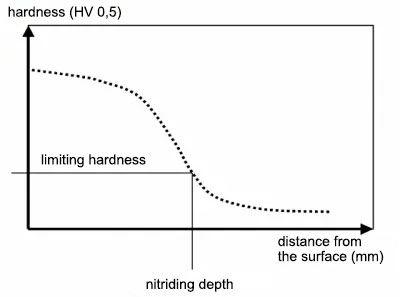 Which specifications belong on a nitriding drawing?
